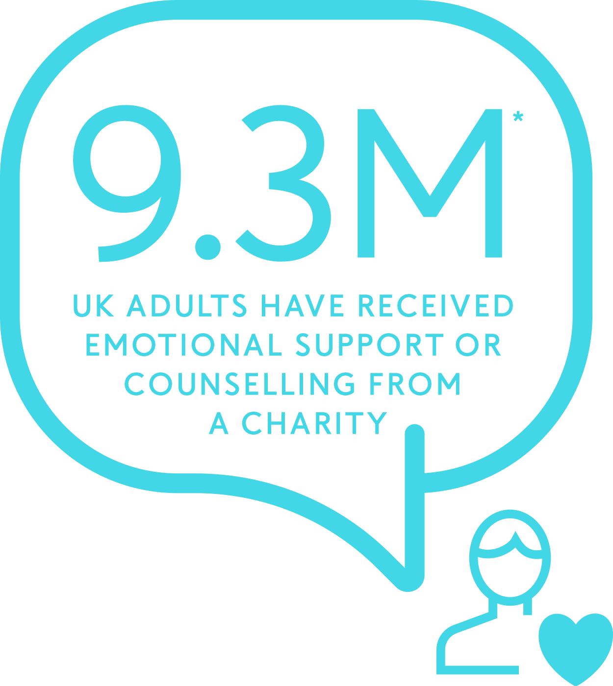 9.2M UK adults have received emotional support of couselling